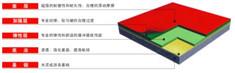 硅PU塑胶球场材料介绍